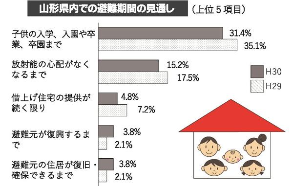 平成30年度避難者アンケート調査の結果