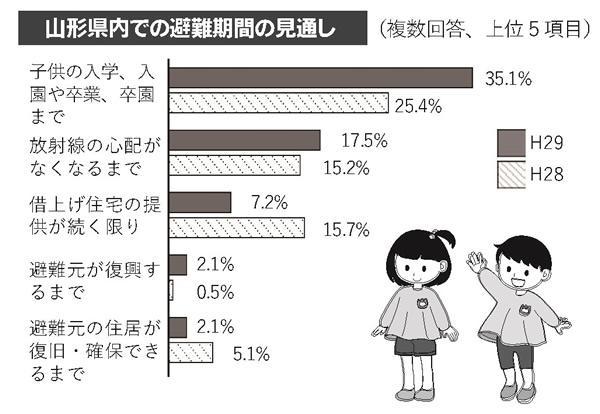 平成29年度避難者アンケート調査の結果